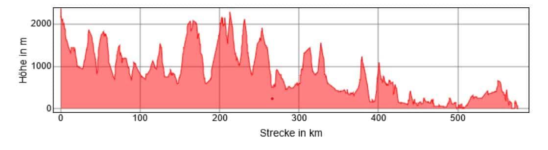 Alpe-Adria-Trail Höhenkarte Grafik